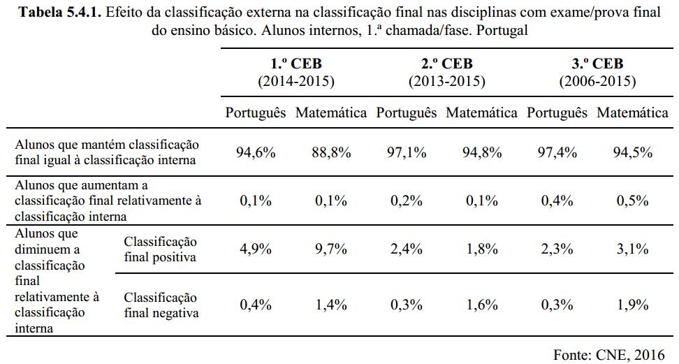 CNE-tabela-resultados-finais