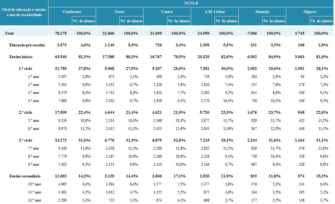 Número Total de Alunos com NEE em Portugal Continental - 2015/2016