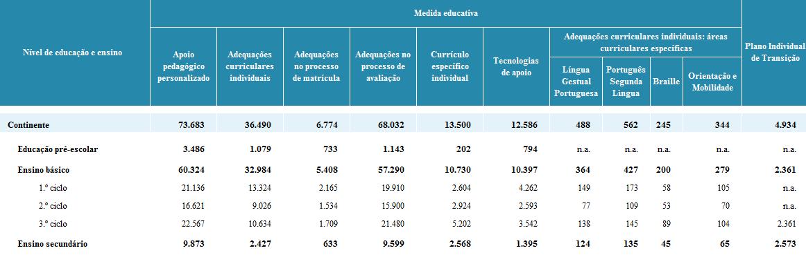 Medidas Educativas Especiais - Decreto-Lei 3/2008 - 2015/2016